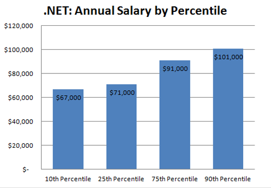 software development hourly rate
