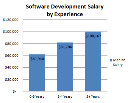 Computer Programming Compensation Report Recruiting